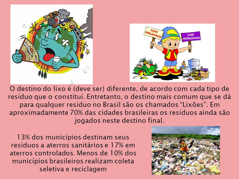 13% dos municípios destinam seus resíduos a aterros sanitários e 17% em aterros controlados.