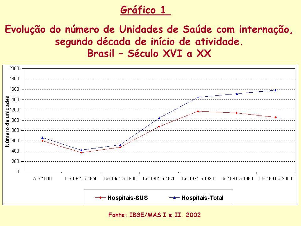 Evolução do número de Unidades de Saúde com internação, segundo década de início de atividade.