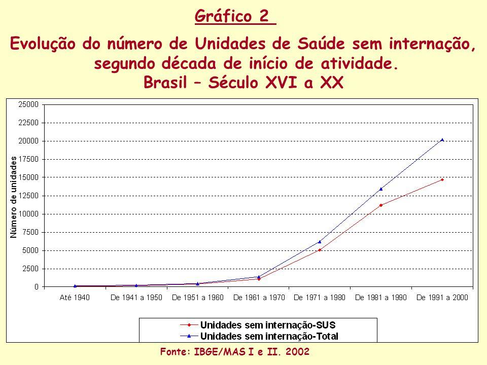 Evolução do número de Unidades de Saúde sem internação, segundo década de início de atividade.