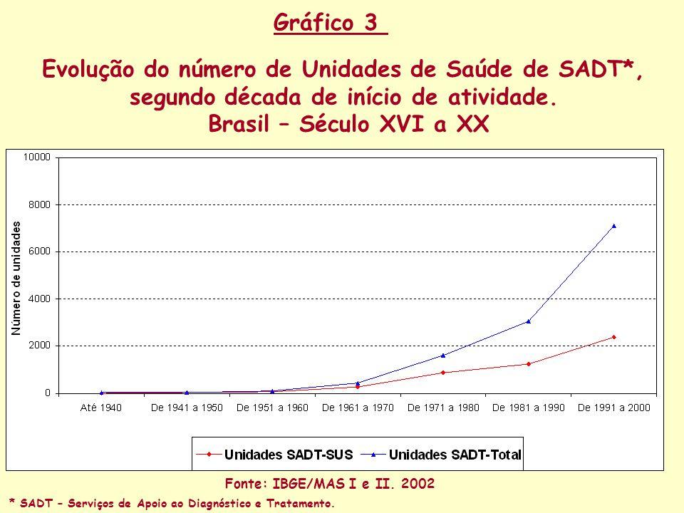 Evolução do número de Unidades de Saúde de SADT*, segundo década de início de atividade.