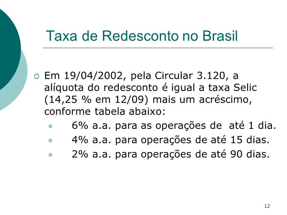 12 Taxa de Redesconto no Brasil  Em 19/04/2002, pela Circular 3.120, a alíquota do redesconto é igual a taxa Selic (14,25 % em 12/09) mais um acréscimo, conforme tabela abaixo:  6% a.a.