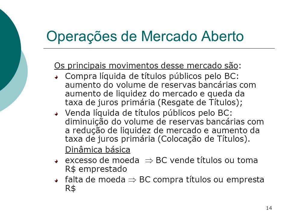 14 Operações de Mercado Aberto Os principais movimentos desse mercado são: Compra líquida de títulos públicos pelo BC: aumento do volume de reservas b
