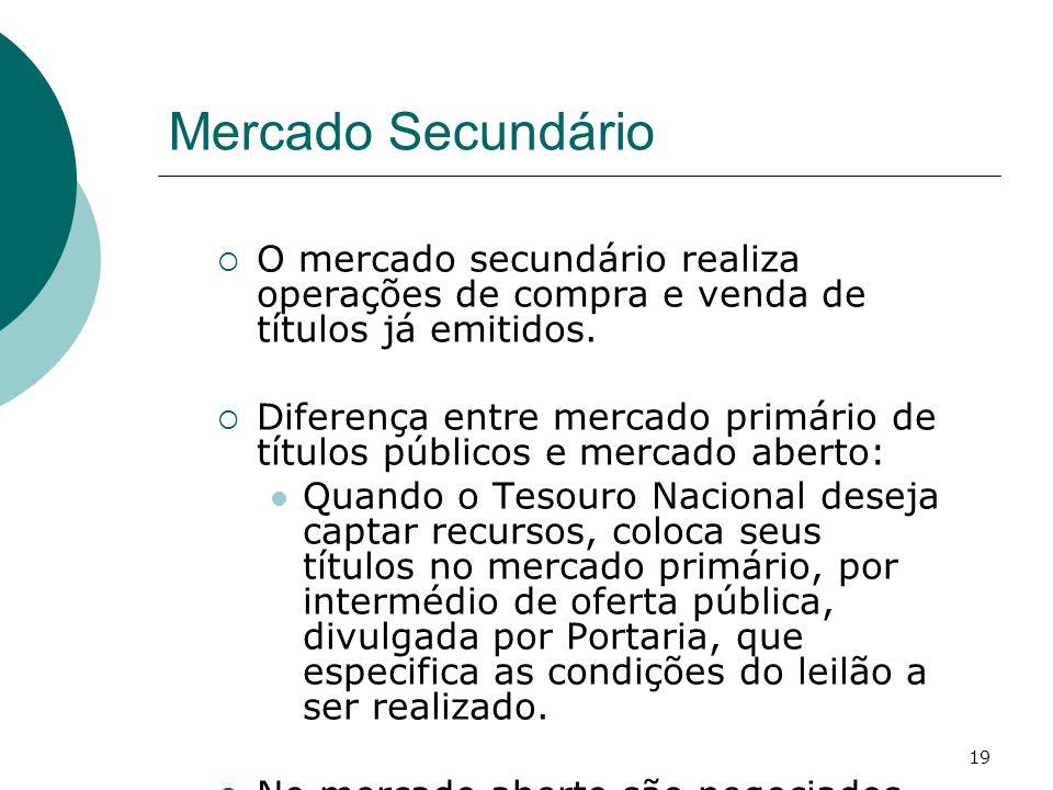 19 Mercado Secundário  O mercado secundário realiza operações de compra e venda de títulos já emitidos.  Diferença entre mercado primário de títulos