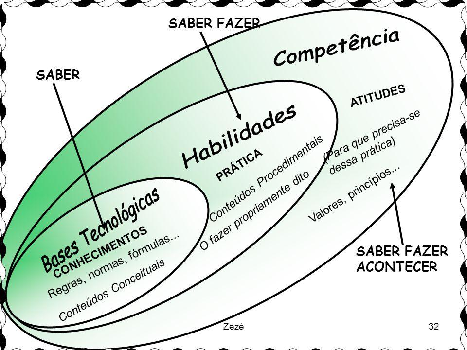 Zezé32 CONHECIMENTOS ATITUDES SABER SABER FAZER SABER FAZER ACONTECER PRÁTICA (Para que precisa-se dessa prática) Conteúdos Conceituais Conteúdos Procedimentais Valores, princípios...