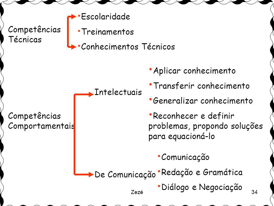 Zezé34 Competências Técnicas • Escolaridade • Treinamentos • Conhecimentos Técnicos Competências Comportamentais Intelectuais • Aplicar conhecimento • Transferir conhecimento • Generalizar conhecimento • Reconhecer e definir problemas, propondo soluções para equacioná-lo De Comunicação • Comunicação • Redação e Gramática • Diálogo e Negociação