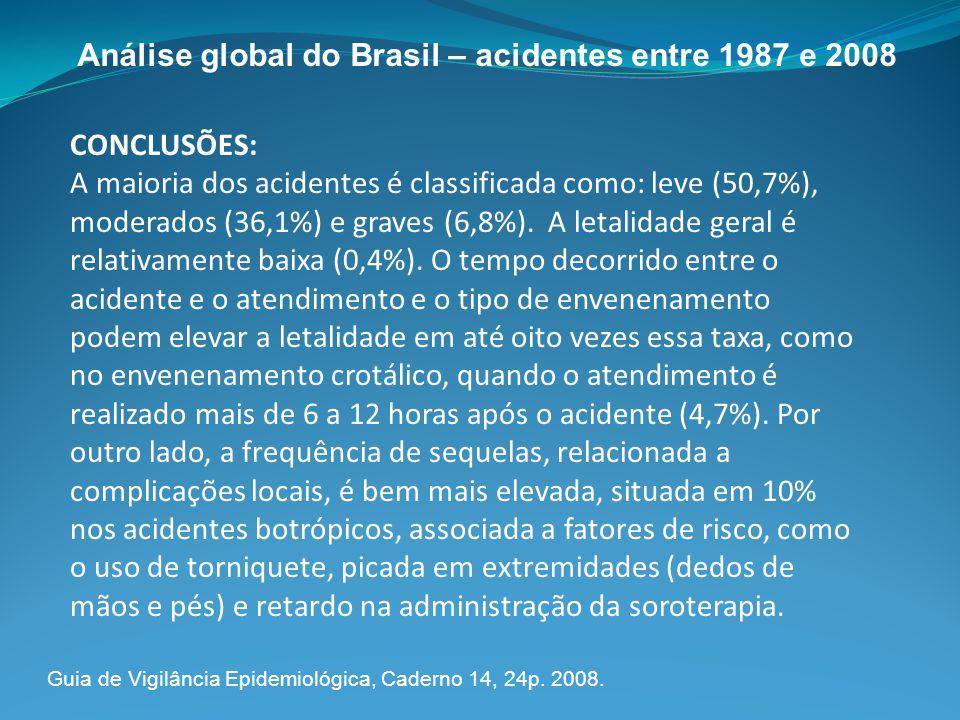 CONCLUSÕES: A maioria dos acidentes é classificada como: leve (50,7%), moderados (36,1%) e graves (6,8%). A letalidade geral é relativamente baixa (0,