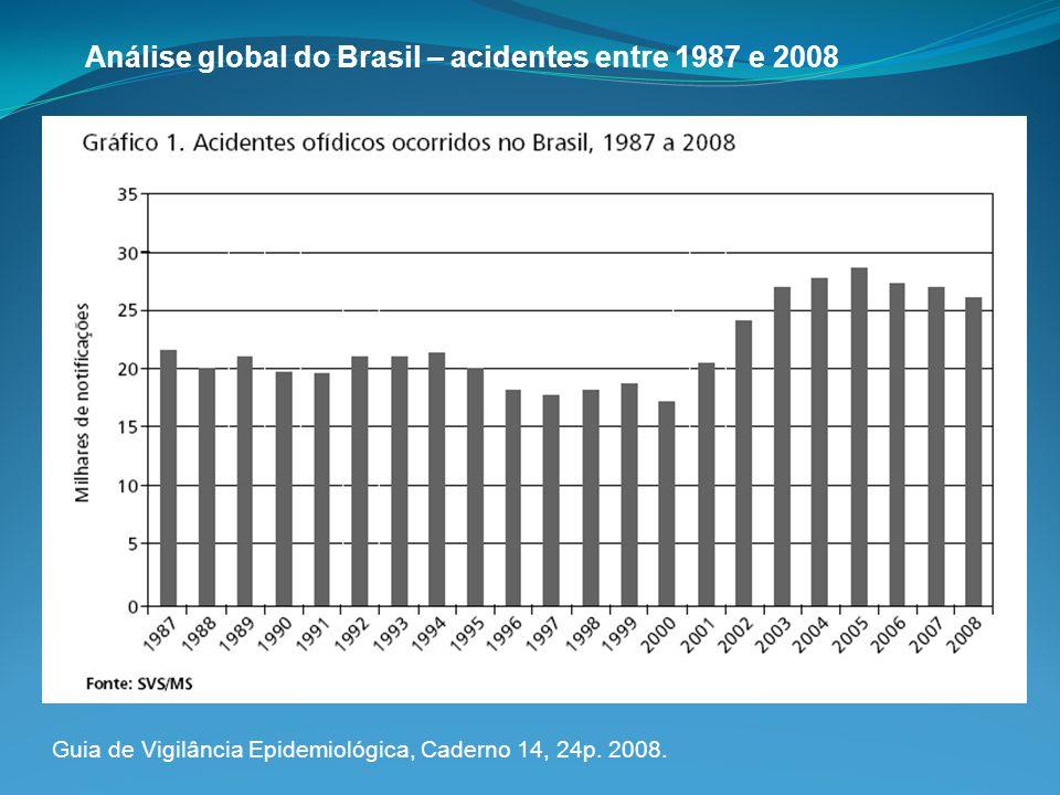 CASOS NOTIFICADOS EM 2008 Acidente botrópico : 73,5% Acidente crotálico : 7,5% Acidente laquético : 3,0% Acidente elapídico : 0,7% Não peçonhentas: 3,5%Não identificadas: 11,8% Análise global do Brasil – acidentes entre 1987 e 2008 Guia de Vigilância Epidemiológica, Caderno 14, 24p.