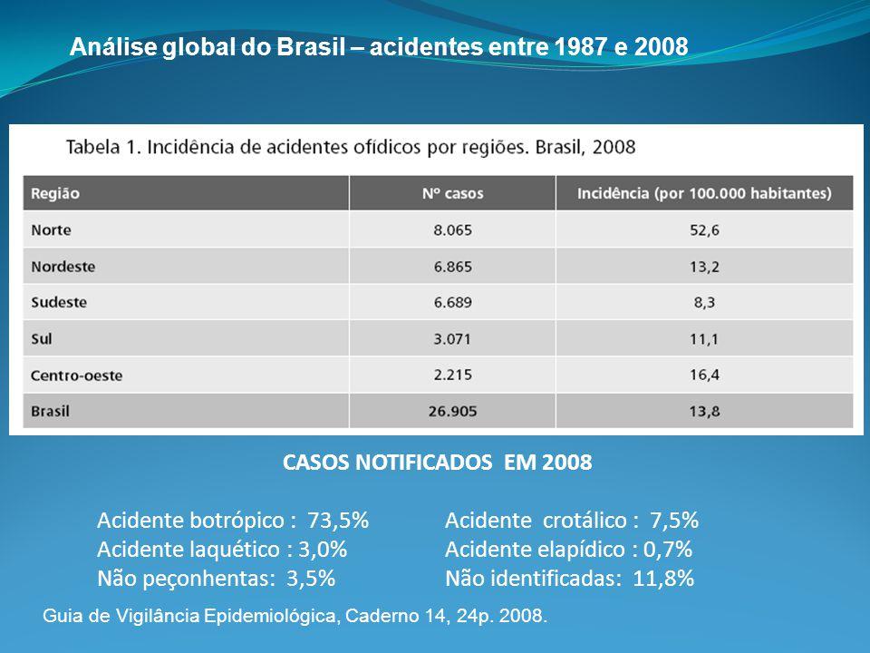 CASOS NOTIFICADOS EM 2008 Acidente botrópico : 73,5% Acidente crotálico : 7,5% Acidente laquético : 3,0% Acidente elapídico : 0,7% Não peçonhentas: 3,