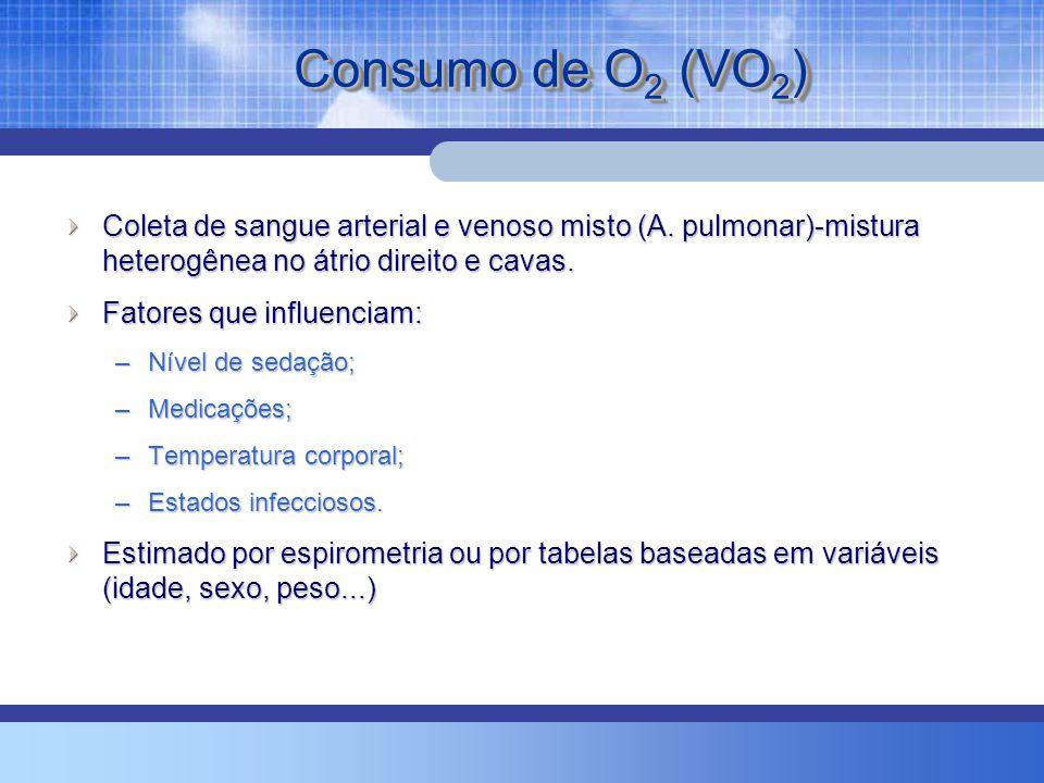 Consumo de O 2 (VO 2 ) Coleta de sangue arterial e venoso misto (A.