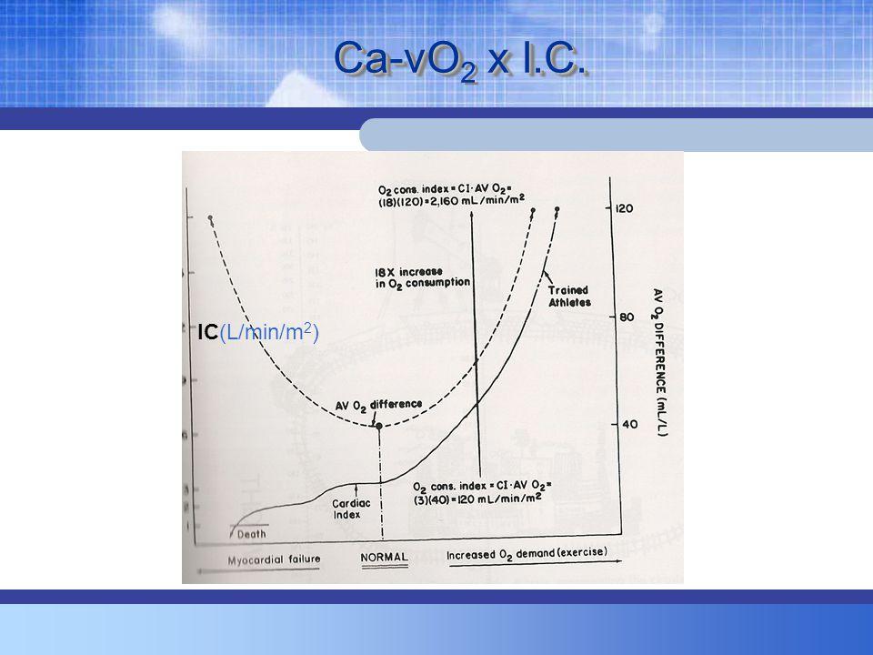 Ca-vO x I.C. Ca-vO 2 x I.C. IC(L/min/m 2 )