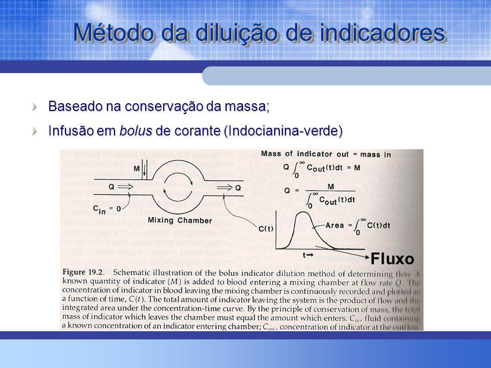 Método da diluição de indicadores Baseado na conservação da massa; Infusão em bolus de corante (Indocianina-verde) Fluxo