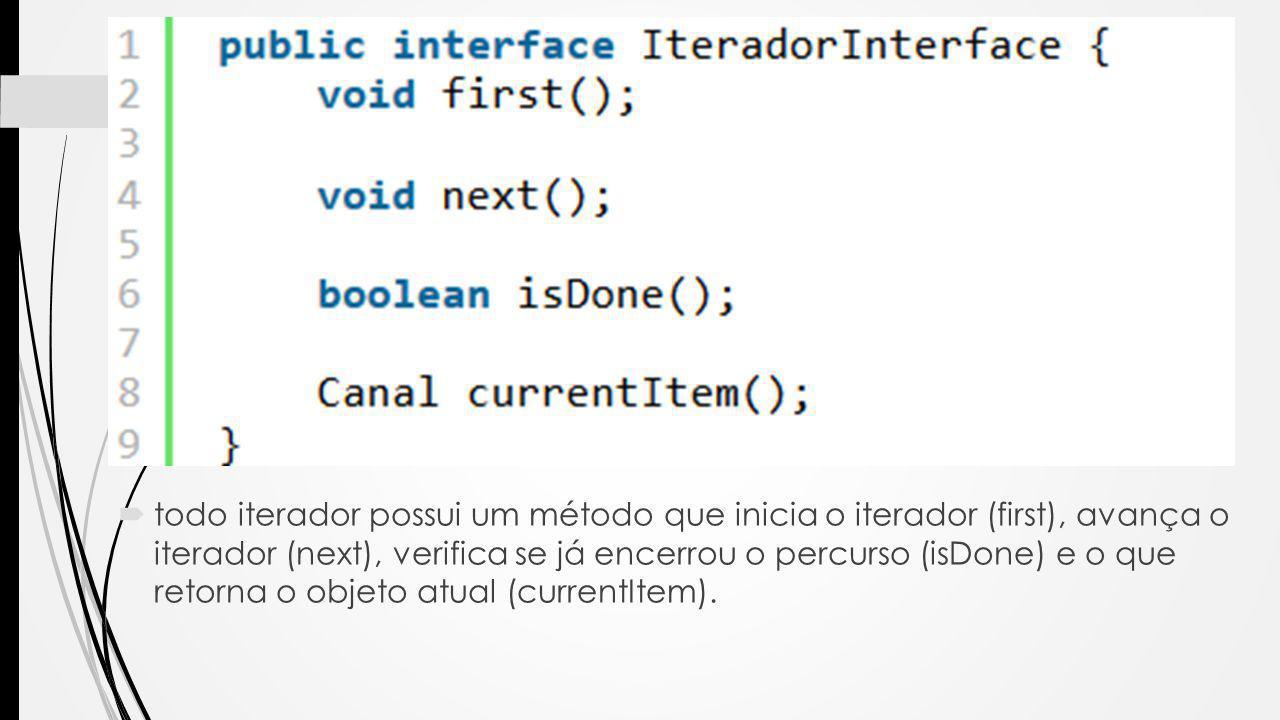  todo iterador possui um método que inicia o iterador (first), avança o iterador (next), verifica se já encerrou o percurso (isDone) e o que retorna o objeto atual (currentItem).