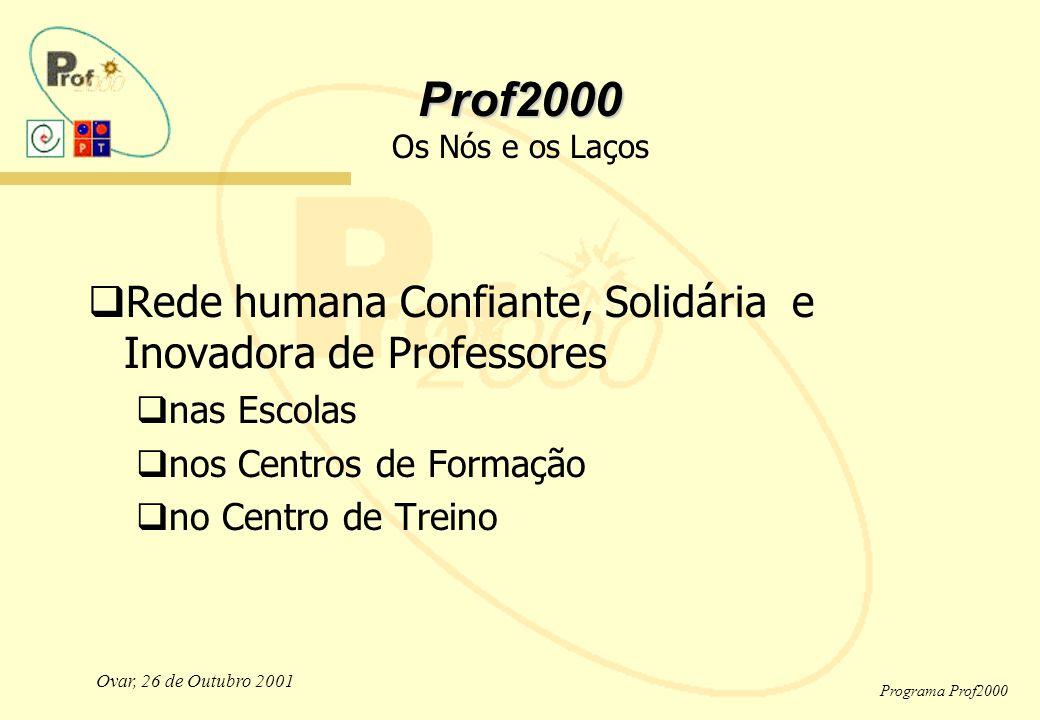 Ovar, 26 de Outubro 2001 Programa Prof2000 Prof2000 Prof2000 Os Nós e os Laços  Rede humana Confiante, Solidária e Inovadora de Professores  nas Escolas  nos Centros de Formação  no Centro de Treino