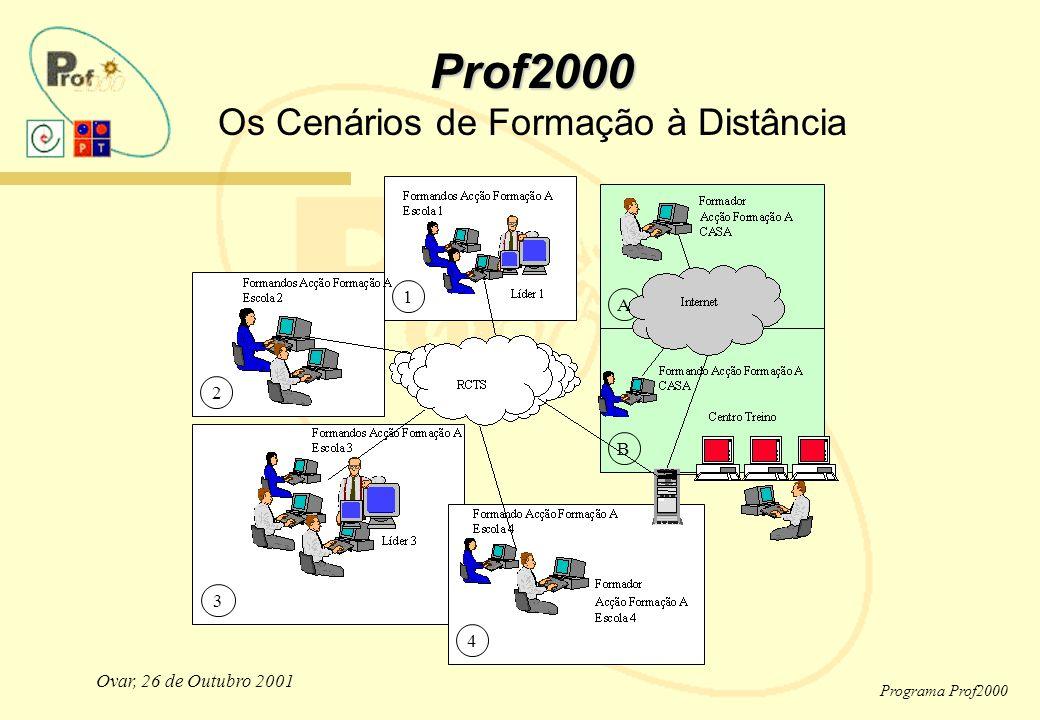 Ovar, 26 de Outubro 2001 Programa Prof2000 2 3 4 1 B A Prof2000 Prof2000 Os Cenários de Formação à Distância