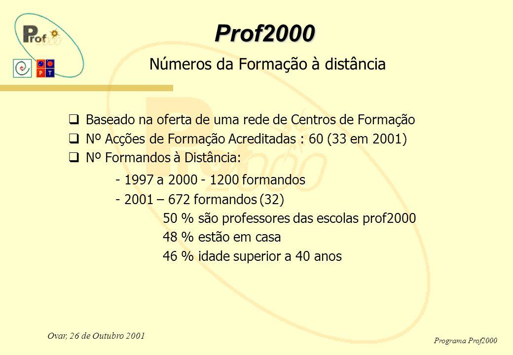 Ovar, 26 de Outubro 2001 Programa Prof2000 Prof2000 Prof2000 Números da Formação à distância  Baseado na oferta de uma rede de Centros de Formação  Nº Acções de Formação Acreditadas : 60 (33 em 2001)  Nº Formandos à Distância: - 1997 a 2000 - 1200 formandos - 2001 – 672 formandos (32) 50 % são professores das escolas prof2000 48 % estão em casa 46 % idade superior a 40 anos