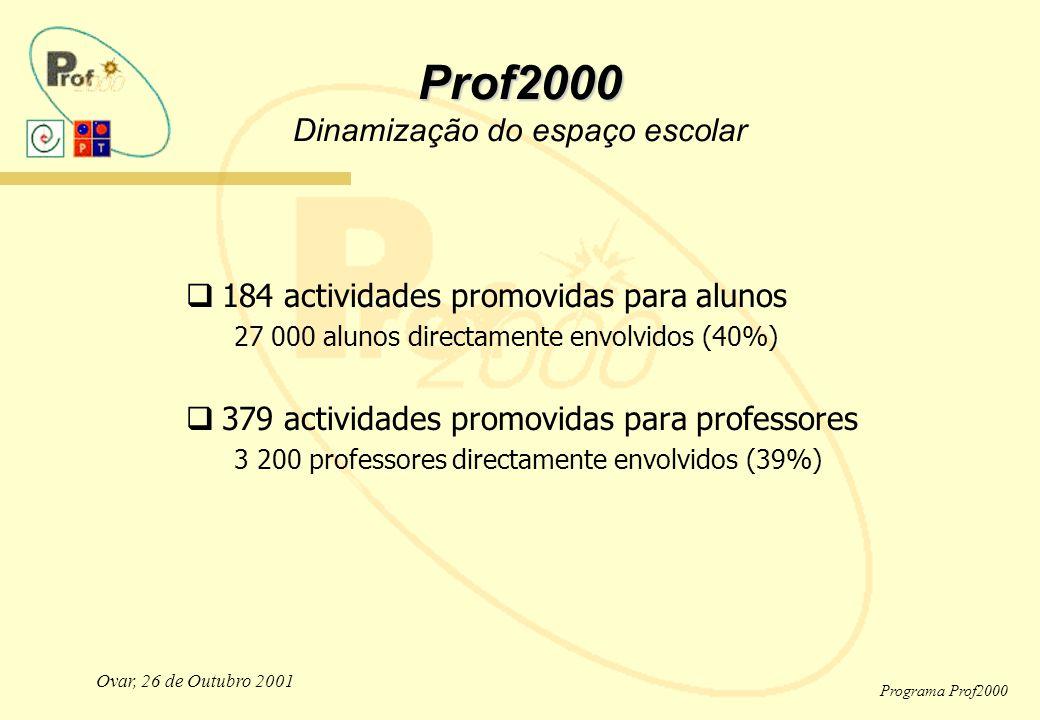Ovar, 26 de Outubro 2001 Programa Prof2000 Prof2000 Prof2000 Dinamização do espaço escolar  184 actividades promovidas para alunos 27 000 alunos directamente envolvidos (40%)  379 actividades promovidas para professores 3 200 professores directamente envolvidos (39%)