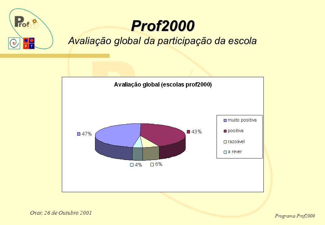 Ovar, 26 de Outubro 2001 Programa Prof2000 Prof2000 Prof2000 Avaliação global da participação da escola