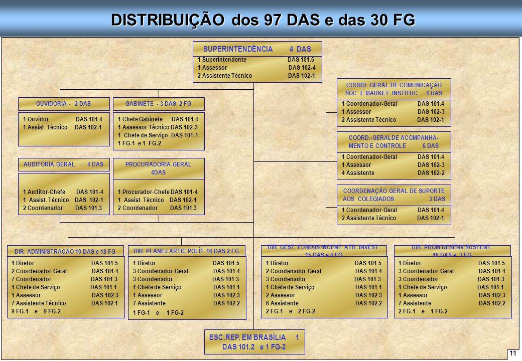11 Proposta de Arquitetura Organizacional - SUDENE ESC.REP. EM BRASÍLIA 1 DAS 101.2 e 1 FG-2 DISTRIBUIÇÃO dos 97 DAS e das 30 FG DISTRIBUIÇÃO dos 97 D