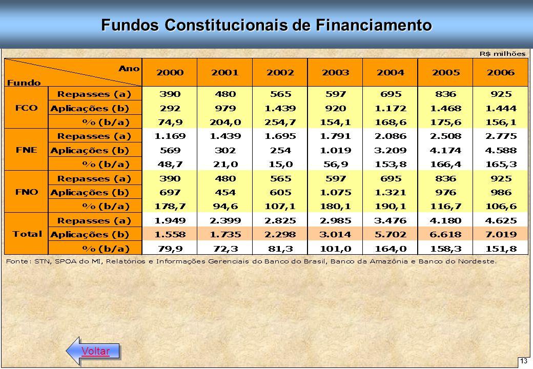 13 Proposta de Arquitetura Organizacional - SUDENE Fundos Constitucionais de Financiamento Voltar