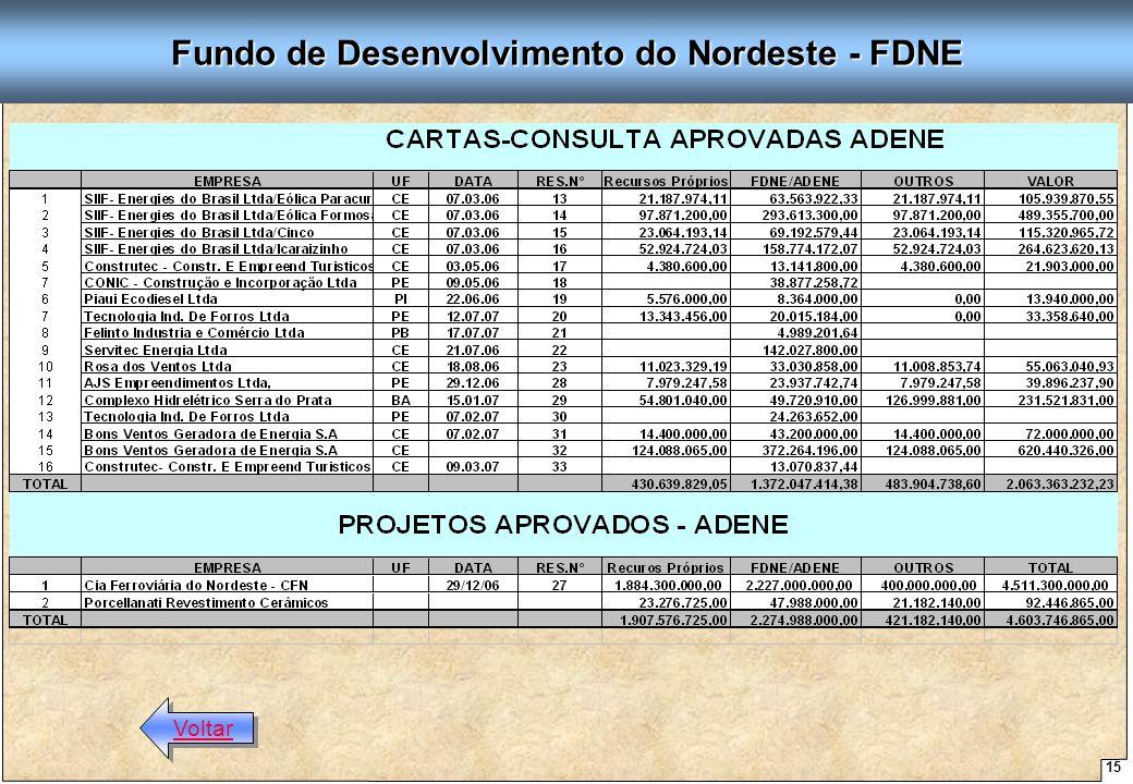15 Proposta de Arquitetura Organizacional - SUDENE Fundo de Desenvolvimento do Nordeste - FDNE Voltar