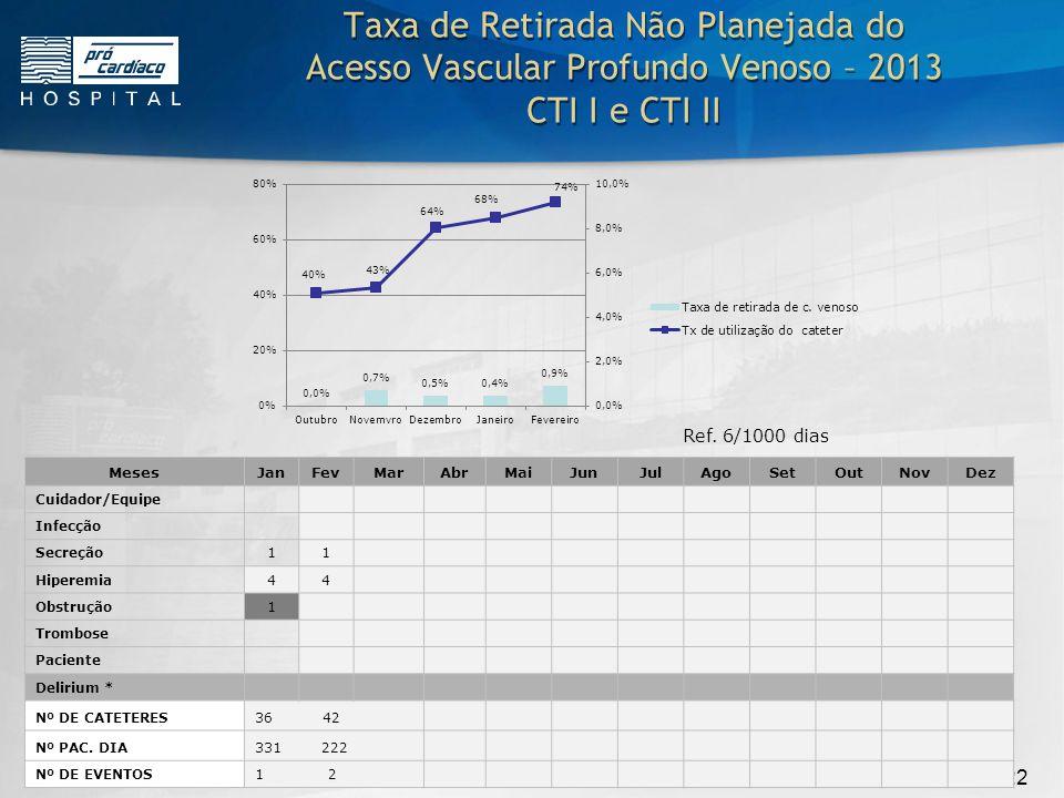 5/22 Taxa de Retirada Não Planejada do Acesso Vascular Profundo Venoso – 2013 CTI I e CTI II Analise da CausaAçãoResponsávelCustoPrevisto para Realizado em 1.Pct M.A.