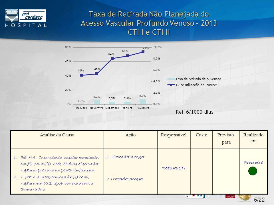 6/22 Comentários: Taxa acumulada anual 2012: 1,5/ 1000 cateteres-dia Taxa acumulada anual 2013: 0,0 / 1000 cateteres-dia Meta = zero / 1000 cateteres-dia NHSN report 2010: P50 de BSI= 0,7/1000 e P50/75 de densidade CVC= 43/57% (média=44%) • Nenhum caso no mês.