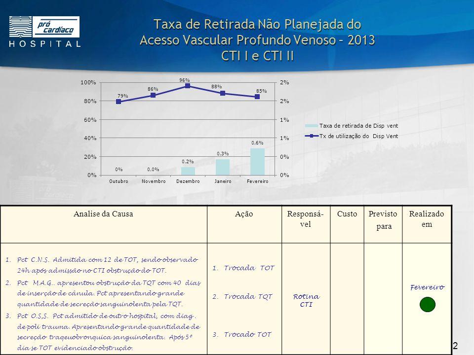 10/22 Incidência de Queda – 2013 CTI I e CTI II JanFevMarAbrMaiJunJulAgoSetOutNovDez Nº PAC.