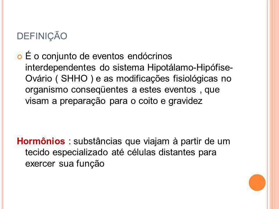 DEFINIÇÃO É o conjunto de eventos endócrinos interdependentes do sistema Hipotálamo-Hipófise- Ovário ( SHHO ) e as modificações fisiológicas no organi