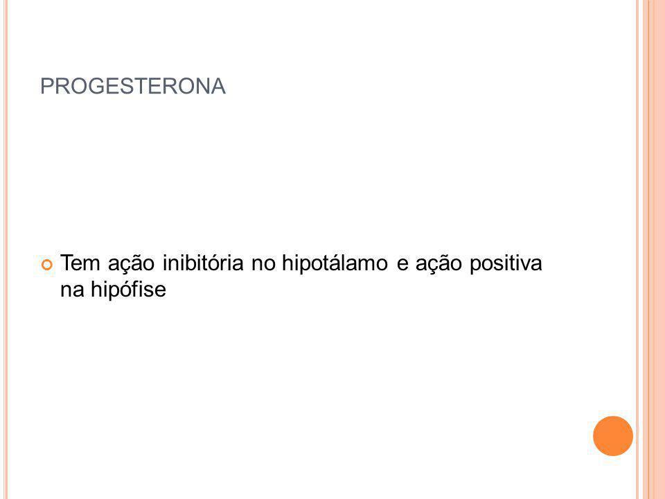 PROGESTERONA Tem ação inibitória no hipotálamo e ação positiva na hipófise