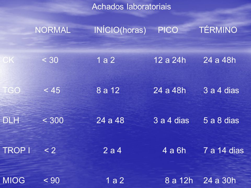 NORMAL INÍCIO(horas) PICO TÉRMINO CK < 30 1 a 2 12 a 24h24 a 48h TGO < 45 8 a 12 24 a 48h3 a 4 dias DLH < 300 24 a 48 3 a 4 dias5 a 8 dias TROP I < 2 2 a 4 4 a 6h7 a 14 dias MIOG < 90 1 a 2 8 a 12h24 a 30h Achados laboratoriais