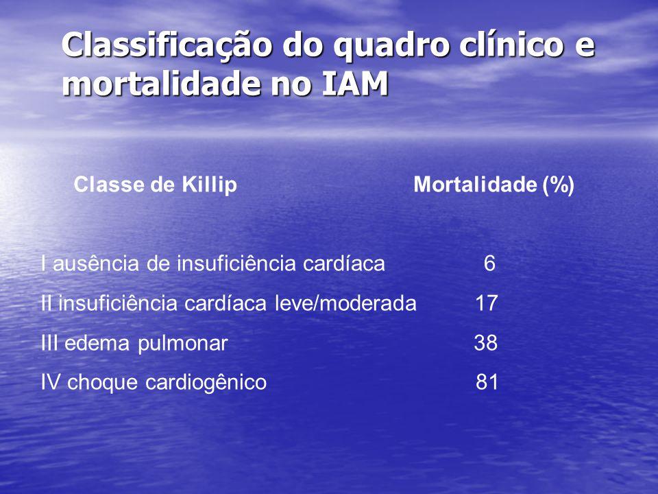 Classificação do quadro clínico e mortalidade no IAM Classe de Killip Mortalidade (%) I ausência de insuficiência cardíaca 6 II insuficiência cardíaca leve/moderada 17 III edema pulmonar 38 IV choque cardiogênico 81