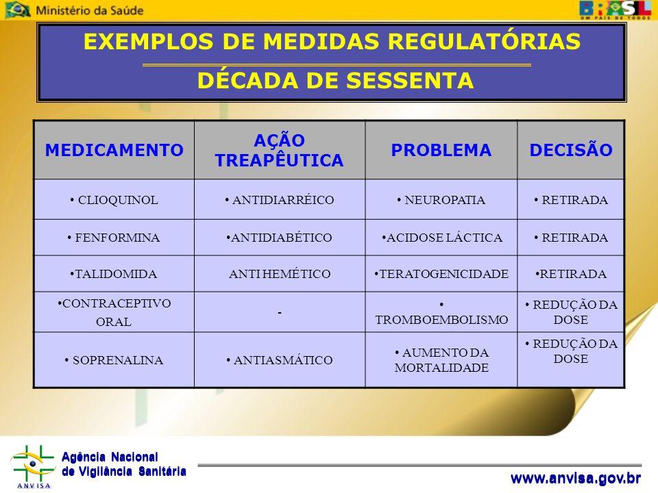 Agência Nacional de Vigilância Sanitária www.anvisa.gov.br EXEMPLOS DE MEDIDAS REGULATÓRIAS DÉCADA DE SESSENTA MEDICAMENTO AÇÃO TREAPÊUTICA PROBLEMADE