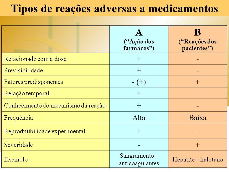 """Tipos de reações adversas a medicamentos A (""""Ação dos fármacos"""") B (""""Reações dos pacientes"""") Relacionado com a dose +- Previsibilidade +- Fatores pred"""