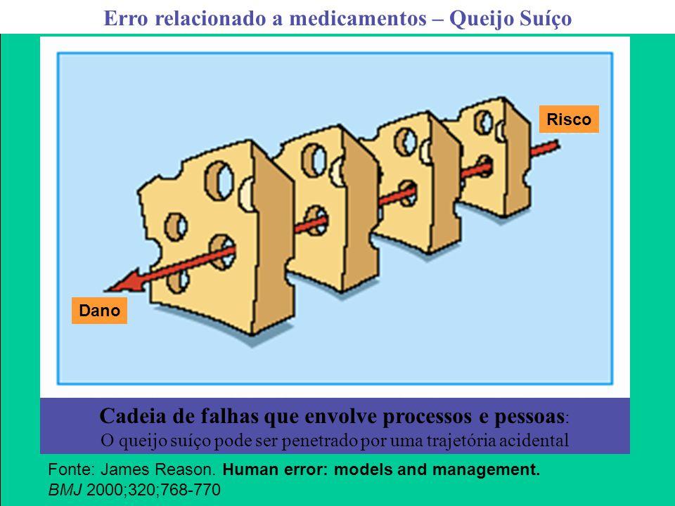 Agência Nacional de Vigilância Sanitária www.anvisa.gov.br 31 Erro relacionado a medicamentos – Queijo Suíço Fonte: James Reason. Human error: models