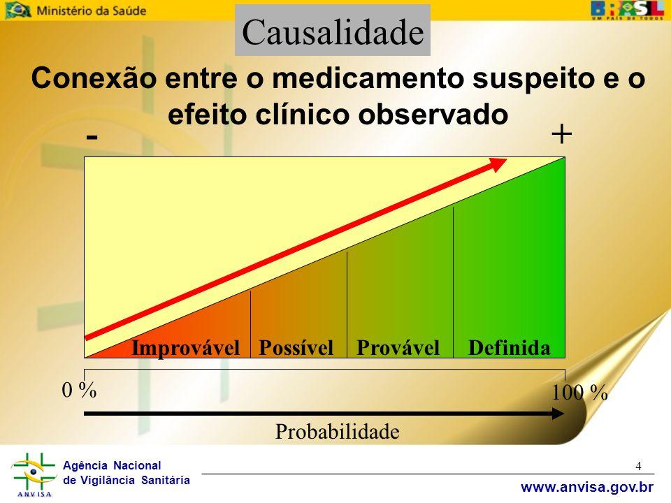 Agência Nacional de Vigilância Sanitária www.anvisa.gov.br 4 Improvável Possível Provável Definida 0 % 100 % Probabilidade -+ Conexão entre o medicame