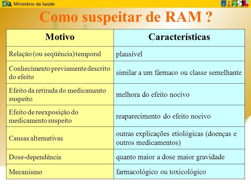 Como suspeitar de RAM ? MotivoCaracterísticas Relação (ou seqüência) temporal plausível Conhecimento previamente descrito do efeito similar a um fárma