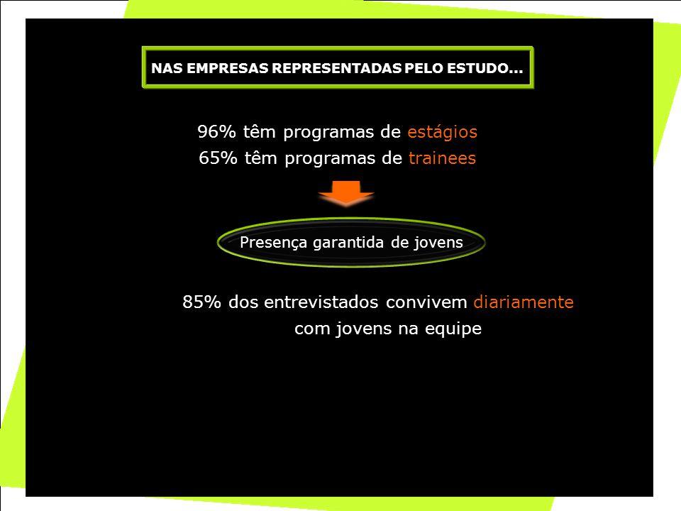 5 96% têm programas de estágios 65% têm programas de trainees NAS EMPRESAS REPRESENTADAS PELO ESTUDO... 85% dos entrevistados convivem diariamente com