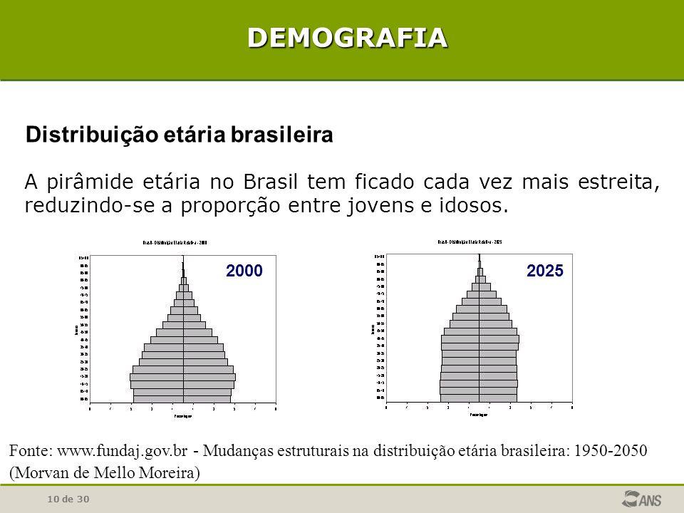 10 de 30 Fonte: www.fundaj.gov.br - Mudanças estruturais na distribuição etária brasileira: 1950-2050 (Morvan de Mello Moreira) A pirâmide etária no B