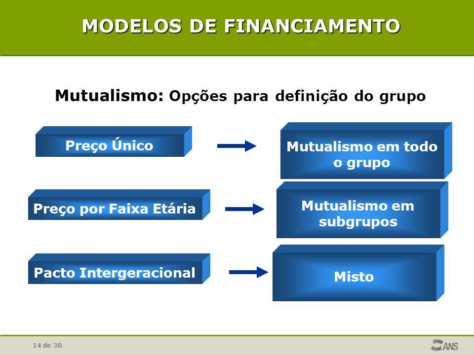 14 de 30 Mutualismo: Opções para definição do grupo Mutualismo em todo o grupo Preço Único Preço por Faixa Etária Mutualismo em subgrupos Pacto Interg