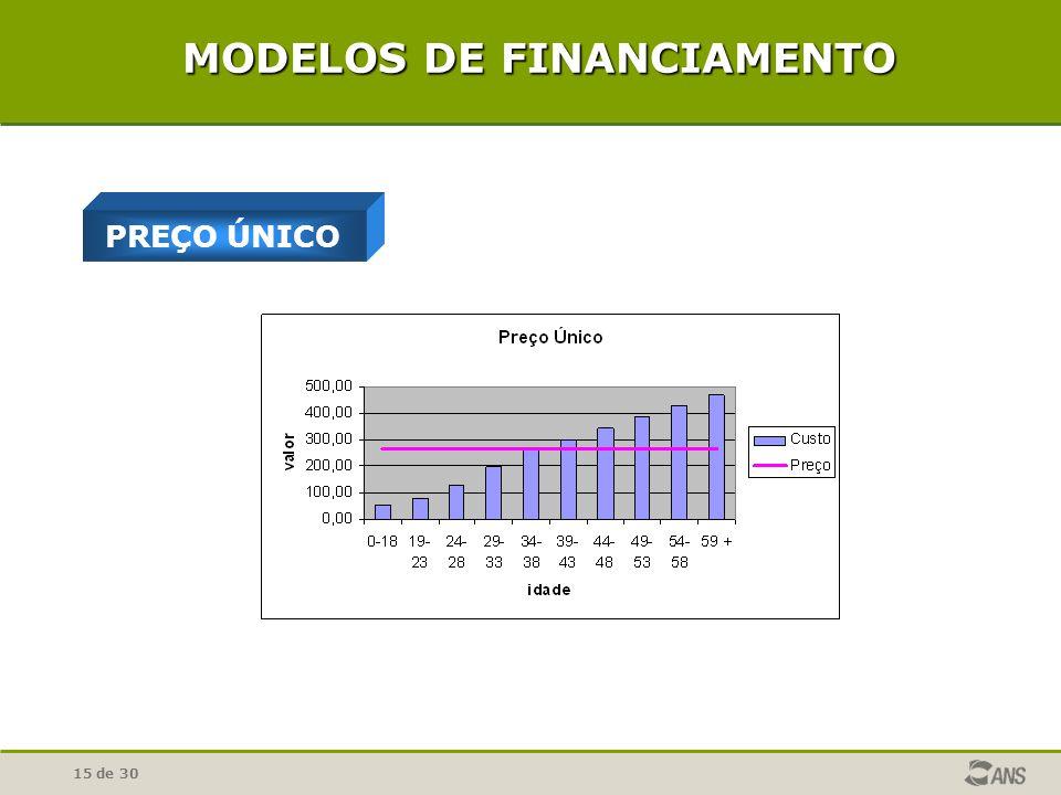 15 de 30 PREÇO ÚNICO MODELOS DE FINANCIAMENTO