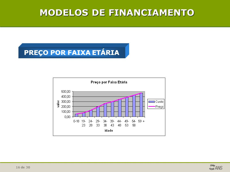 16 de 30 PREÇO POR FAIXA ETÁRIA MODELOS DE FINANCIAMENTO