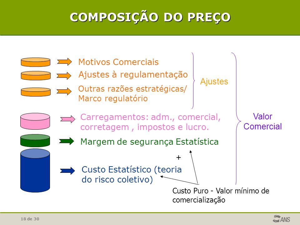 18 de 30 COMPOSIÇÃO DO PREÇO Motivos Comerciais Ajustes à regulamentação Outras razões estratégicas/ Marco regulatório Carregamentos: adm., comercial,
