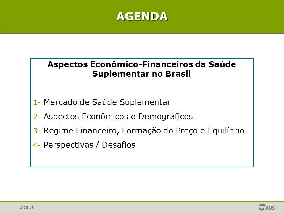 2 de 30 AGENDA Aspectos Econômico-Financeiros da Saúde Suplementar no Brasil 1- Mercado de Saúde Suplementar 2- Aspectos Econômicos e Demográficos 3-