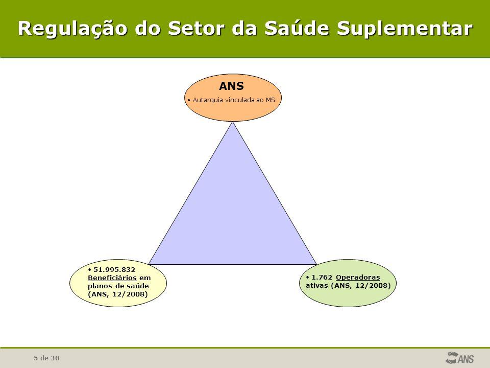5 de 30 Regulação do Setor da Saúde Suplementar ANS • Autarquia vinculada ao MS • 51.995.832 Beneficiários em planos de saúde (ANS, 12/2008) • 1.762 O