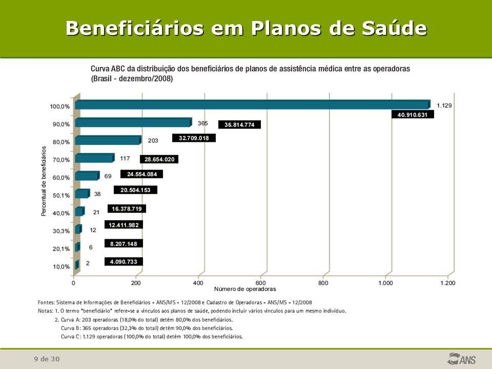 9 de 30 Beneficiários em Planos de Saúde