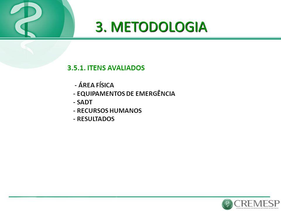 3. METODOLOGIA 3.5.1. ITENS AVALIADOS - ÁREA FÍSICA - EQUIPAMENTOS DE EMERGÊNCIA - SADT - RECURSOS HUMANOS - RESULTADOS