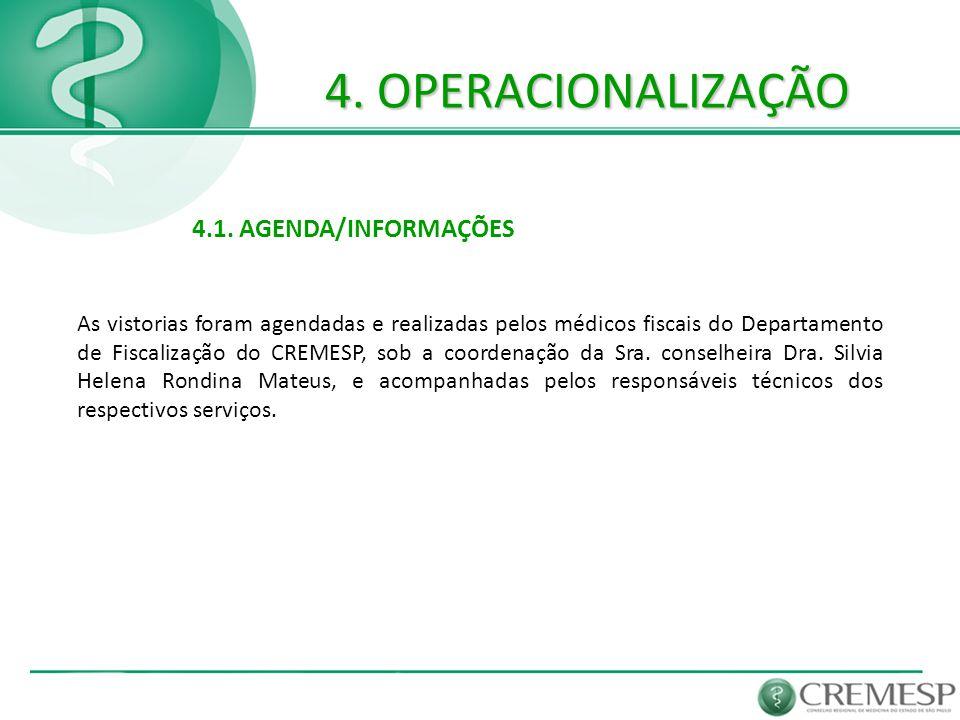 4. OPERACIONALIZAÇÃO 4.1. AGENDA/INFORMAÇÕES As vistorias foram agendadas e realizadas pelos médicos fiscais do Departamento de Fiscalização do CREMES