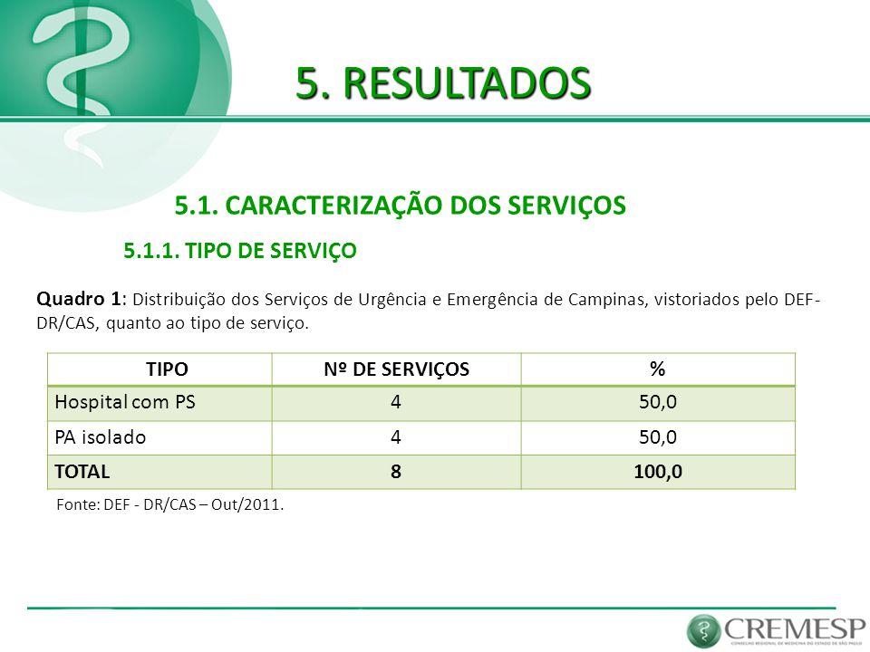 5. RESULTADOS 5.1. CARACTERIZAÇÃO DOS SERVIÇOS 5.1.1. TIPO DE SERVIÇO Quadro 1: Distribuição dos Serviços de Urgência e Emergência de Campinas, vistor