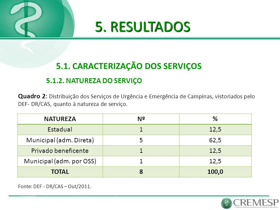 5. RESULTADOS 5.1. CARACTERIZAÇÃO DOS SERVIÇOS Fonte: DEF - DR/CAS – Out/2011. 5.1.2. NATUREZA DO SERVIÇO Quadro 2: Distribuição dos Serviços de Urgên