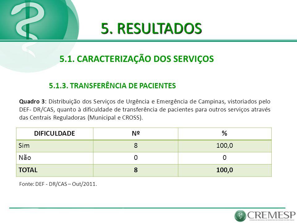 5. RESULTADOS 5.1. CARACTERIZAÇÃO DOS SERVIÇOS Fonte: DEF - DR/CAS – Out/2011. 5.1.3. TRANSFERÊNCIA DE PACIENTES Quadro 3: Distribuição dos Serviços d